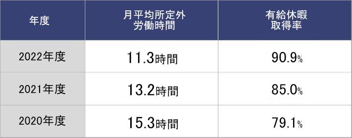 年度別の月平均所定外労働時間と有休消化取得率を数値化した表