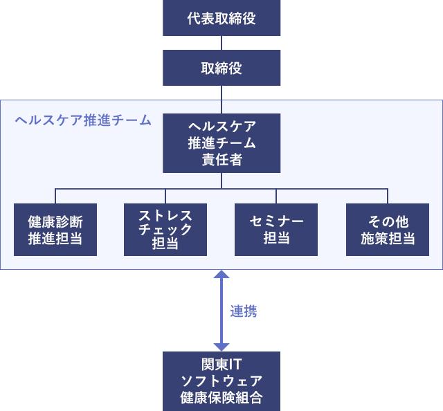 健康推進体制の組織図
